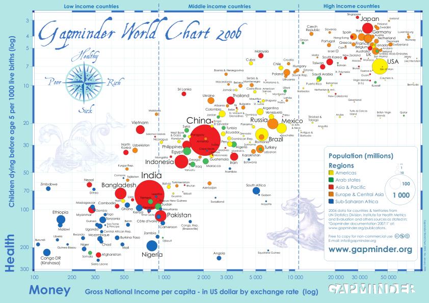 Reichtum und Gesundheit der Weltbevölkerung